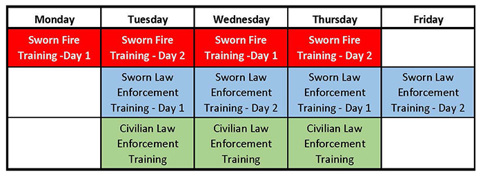 Drive Safe Sacramento training chart
