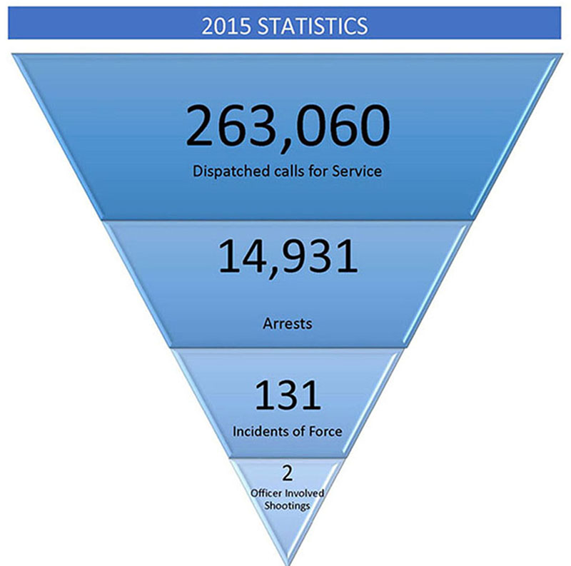 Reverse pyramid chart depicting the numbers of dispatched calls for service, arrests, incidents of force and officer-involved shootings
