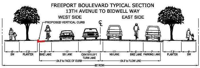 Diagram of proposed typical sections of Freeport Blvd.