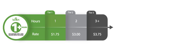1+ hour tiered pricing graphic