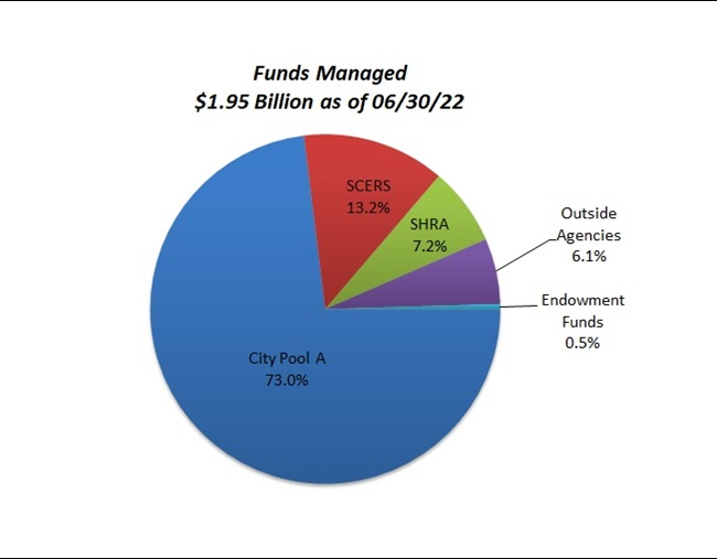 Investment and Cash Management - City of Sacramento