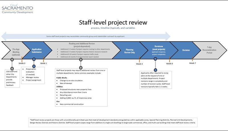 Design Review Process flow chart