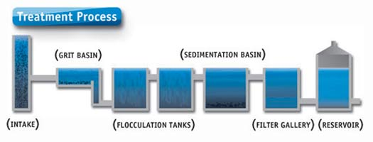 DOU Water Treatment Process