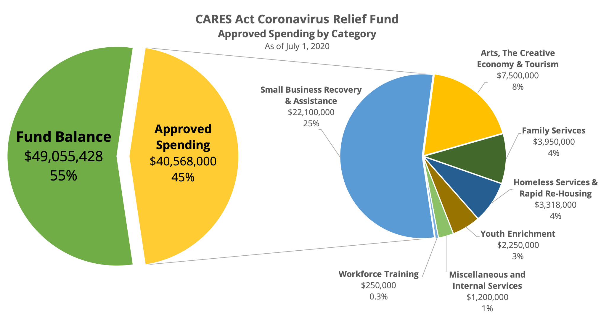 CRF Spending as of July 1, 2020