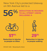 Graphic showing 56% reduction in injuries with protected bikeways