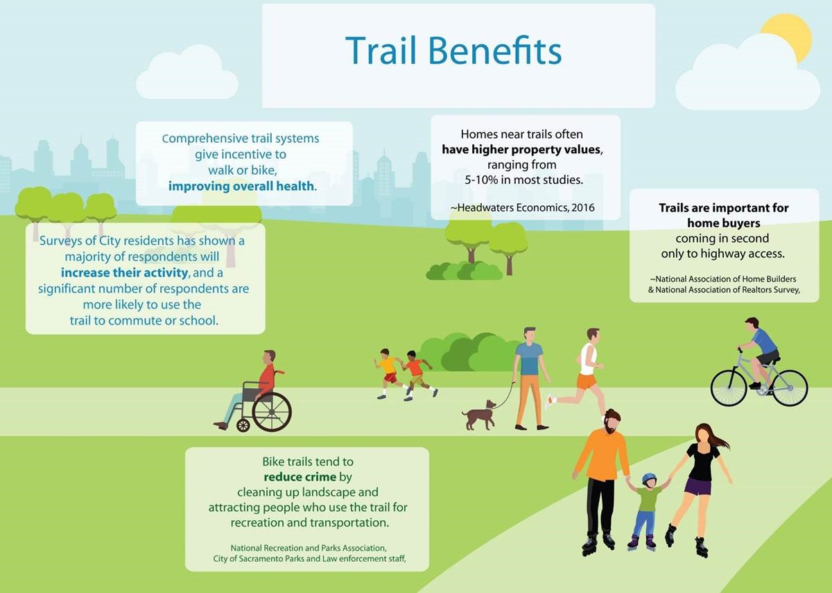 Two Rivers Trail Benefits
