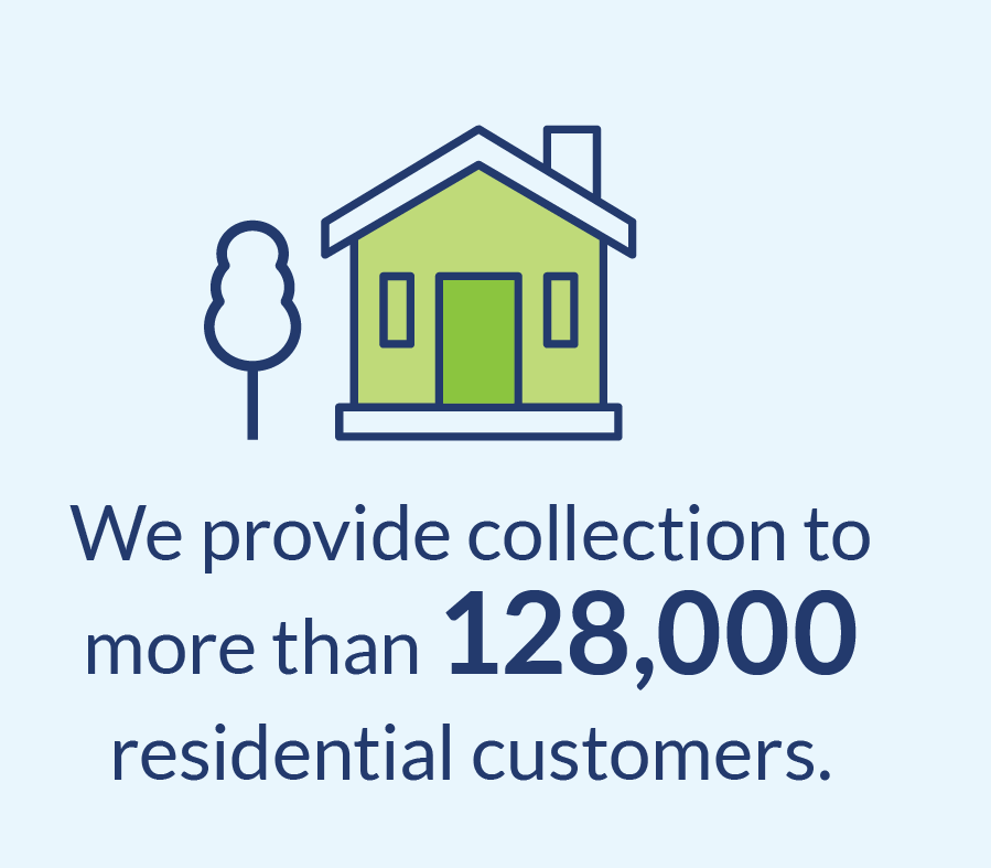 House graphic saying 'we provide collection to more than 128,000 residential customers'